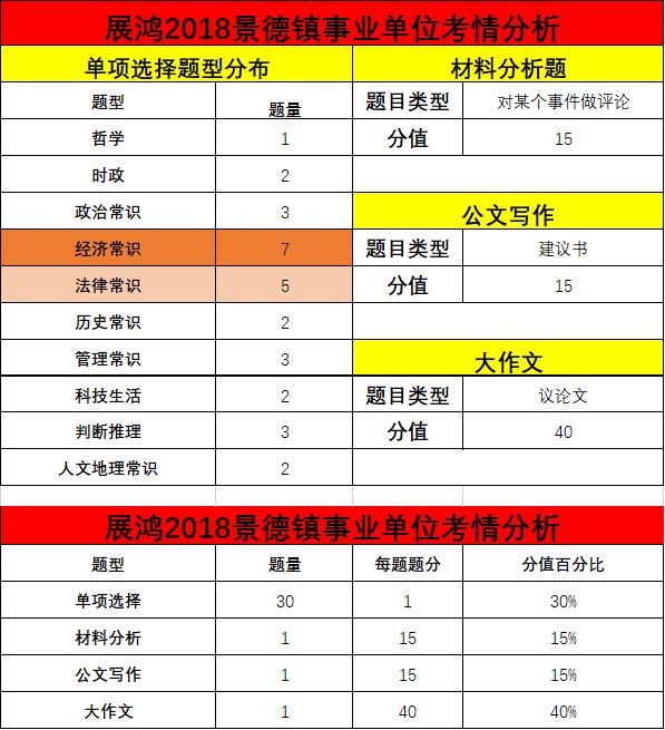 景德镇事业单位考情分析3.png